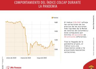 El comportamiento del COLCAP y de sus empresas durante la pandemia