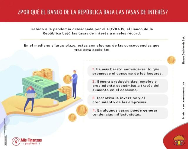 El 29 de mayo de 2020 el Banco de la República decidió reducir la tasa de interés a 2,75%, la más baja en la historia del país.