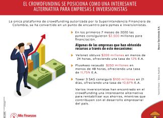 El crowdfunding se posiciona como alternativa para inversionistas y pymes
