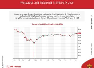 ¿Cómo cambió el precio del petróleo en 2020?