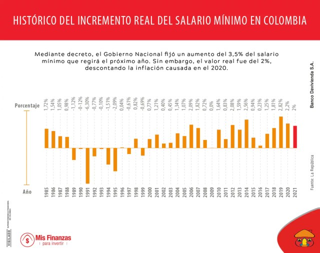 Aumento del salario mínimo en Colombia será del 3,5%