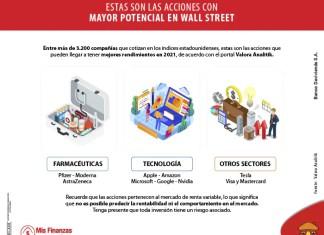 Entérese cuáles son las empresas con mayor potencial en Wall Street
