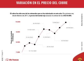 Colombia y la nueva apuesta por el cobre