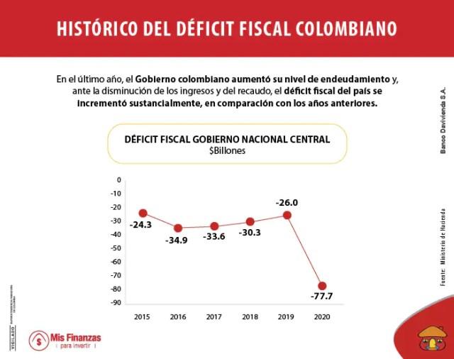 ¿Qué significa que Colombia esté en déficit fiscal?