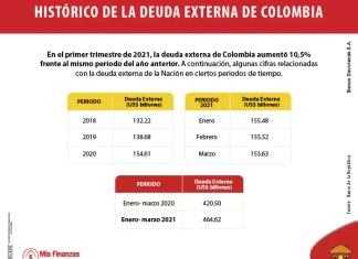 Deuda externa de Colombia: actualidad, proyecciones e impactos en la economía y la inversión