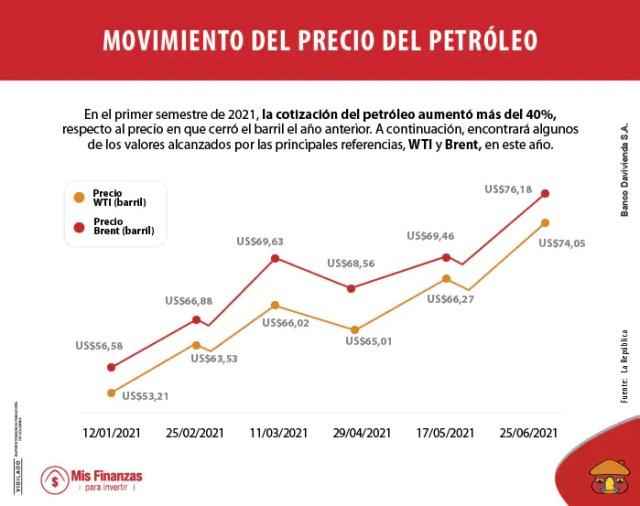 Precio del petróleo: ¿afecta a la economía y a las inversiones?