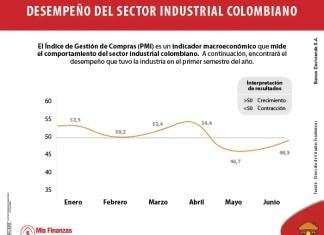 Crecimiento y contracción del sector industrial colombiano