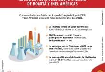 Si busca nuevas inversiones, conozca el impacto de la fusión entre el GEB y ENEL Américas