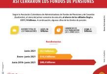 Diversificación y activos en el exterior impulsan los rendimientos de los fondos de pensión