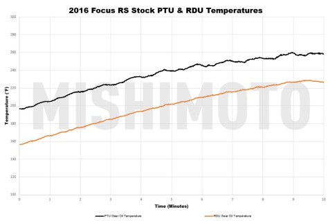 During our stock testing the RDU temperature rose to well over 220°F, which we later found was the activation point for the RDU's thermal protection mode.