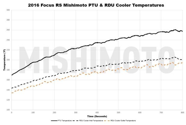 After installing the cooling system, we were able to drop the RDU temperature to under 200 degrees, which is far from the danger-zone that would require thermal protection. We would need to come up with a more intricate solution to ward off the RDU shutdown.