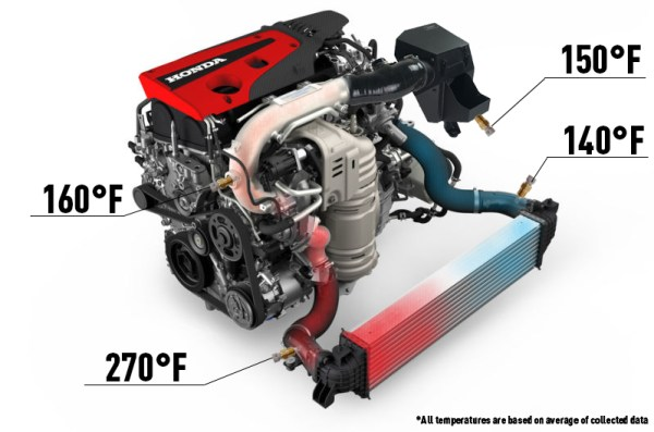 With the box attached, the fresh air is able to stay cooler before entering the turbo. The importance of keeping the air cool at the intake becomes apparent once we read the temperature at the intercooler inlet. While still higher than we would want, the stock unit can still keep up with cooling for the most part.