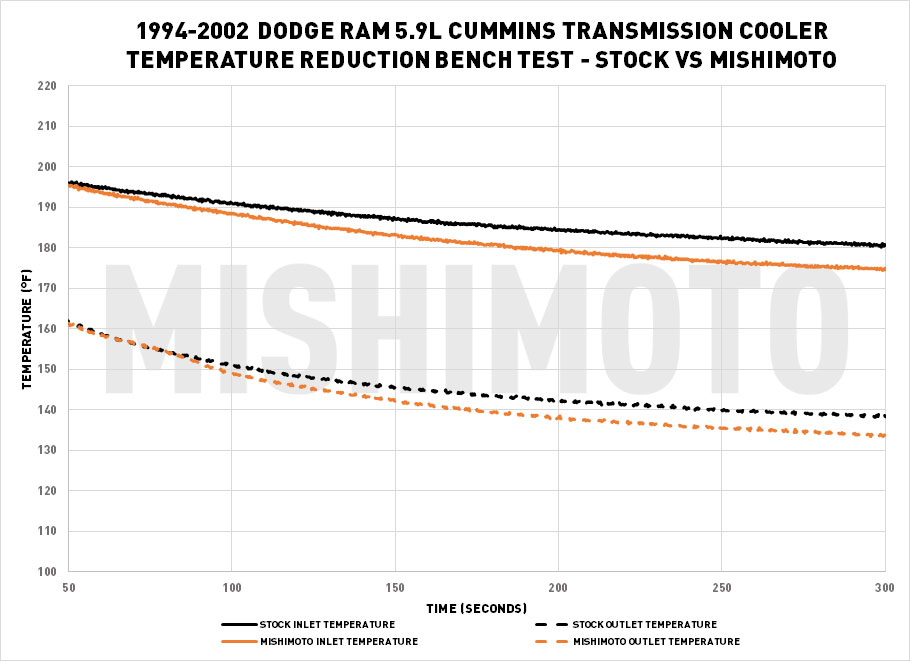 Next Generation Cooling – Transmission Cooler R&D, Part 4