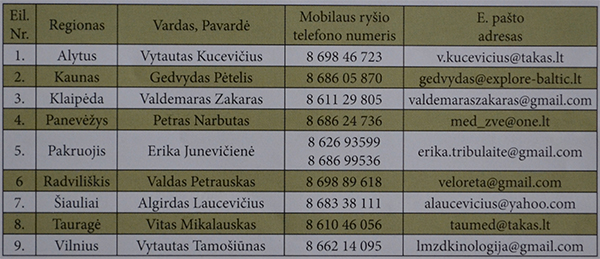 Lietuvos medžiotojų ir žvejų draugijos regionų kinologai, įgalioti tvarkyti medžioklinės šunininkystės dokumentus