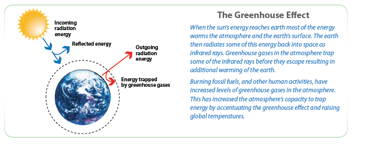 Green House Gas effects - CO2 acts as a blanket, keeping the earth warm