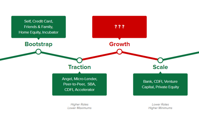 Capital options by business stage