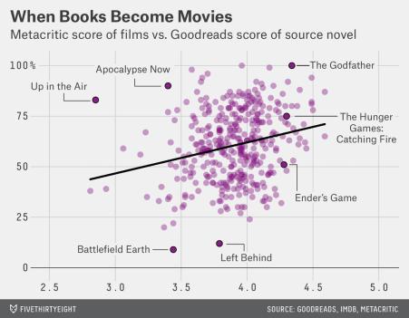 libro è sempre meglio del film
