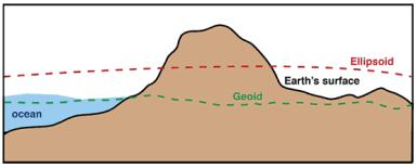 è un geoide