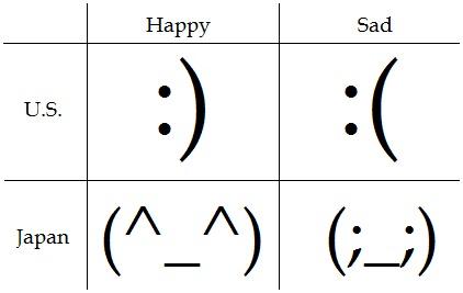 Historia de los Emoticones