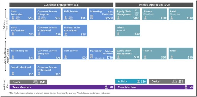 Dynamics 365 SKU Placemat 2019 October