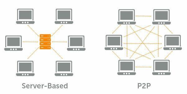 Comparaison du modèle P2P avec le modèle avec serveur