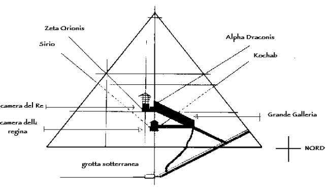 Risultati immagini per piramide  osiride