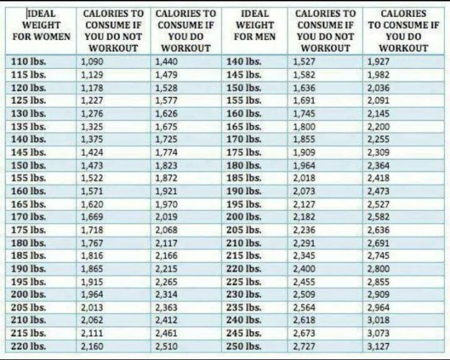 How to lose weight in 1 month calorie requirement chart