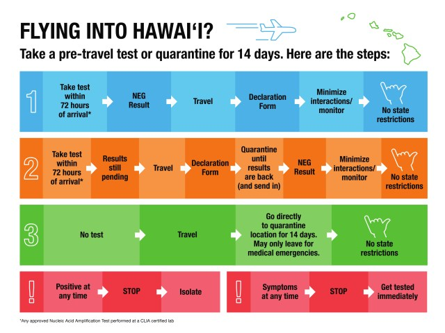 Tourism in Hawaii- Covid testing requirement chart