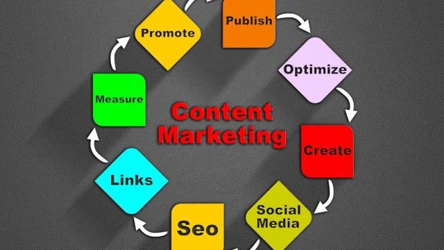 Online marketing strategy-content marketing sign