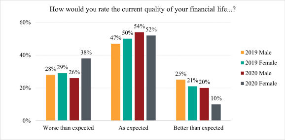Financial quality of life chart-how to pay off debt fast
