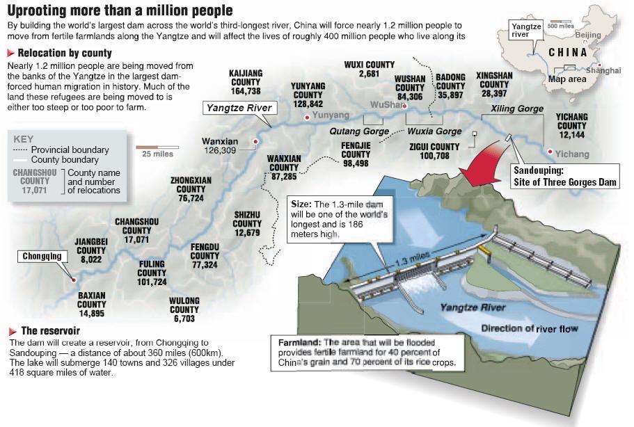Three Gorges Dam Relocation