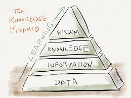Knowledge Doing pyramid