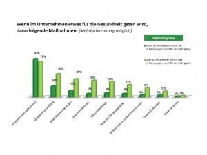 Quelle: AOK-Bundesverband