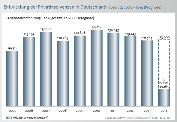 01-schuldenbarometer-10-jahresvergleich-chart-1q-2014