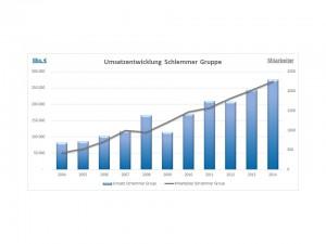 Spitzenergebnisse bei Umsatz, Jahresüberschuss und Eigenkapitalquote.