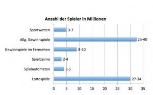 Quelle: Tilman Becker, Der Markt für Glücksspiele und Wetten