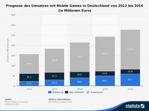 Quelle: http://de.statista.com/statistik/daten/studie/239210/umfrage/prognose-des-umsatzes-mit-mobile-games-in-deutschland/