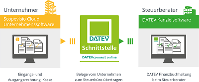 DATEVconnect online (Foto: Scopevision AG)