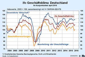 ifo Geschäftsklimaindex (Quelle: ifo Konjunkturtest)