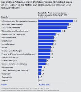 Grafik McKinsey Digitalisierung