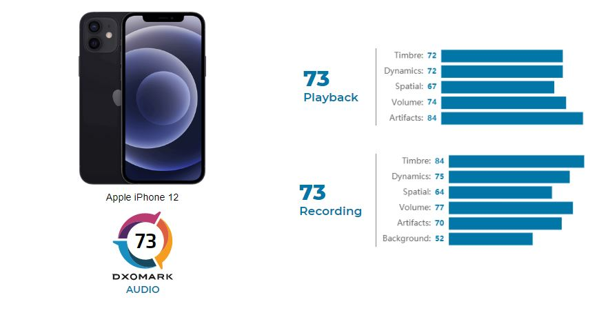 iPhone 12 DxOMark Audio (1)