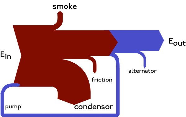 diagrama-de-sankey