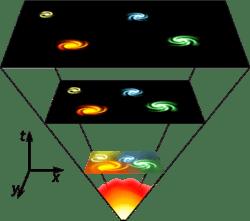 teoria big-bang-ului certitudine sau o simpla presupunere