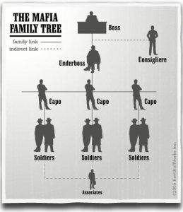 istoria mafiei italiene pe scurt
