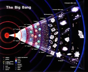 big-bangul aparitiei vietii pe pamant