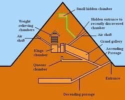 cum au fost contruite piramidele-intrarea in marea piramida