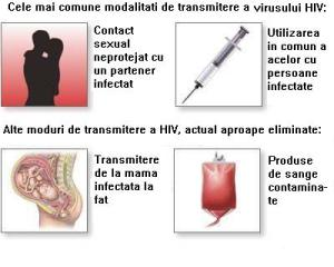 Modalitati_de_transmitere_a_virusului_HIV_ro