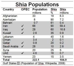 shia populations