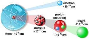particulele elementare din corpul tau