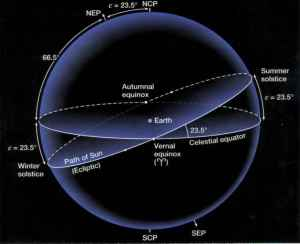 Schema echinoctiilor si solstitiilor